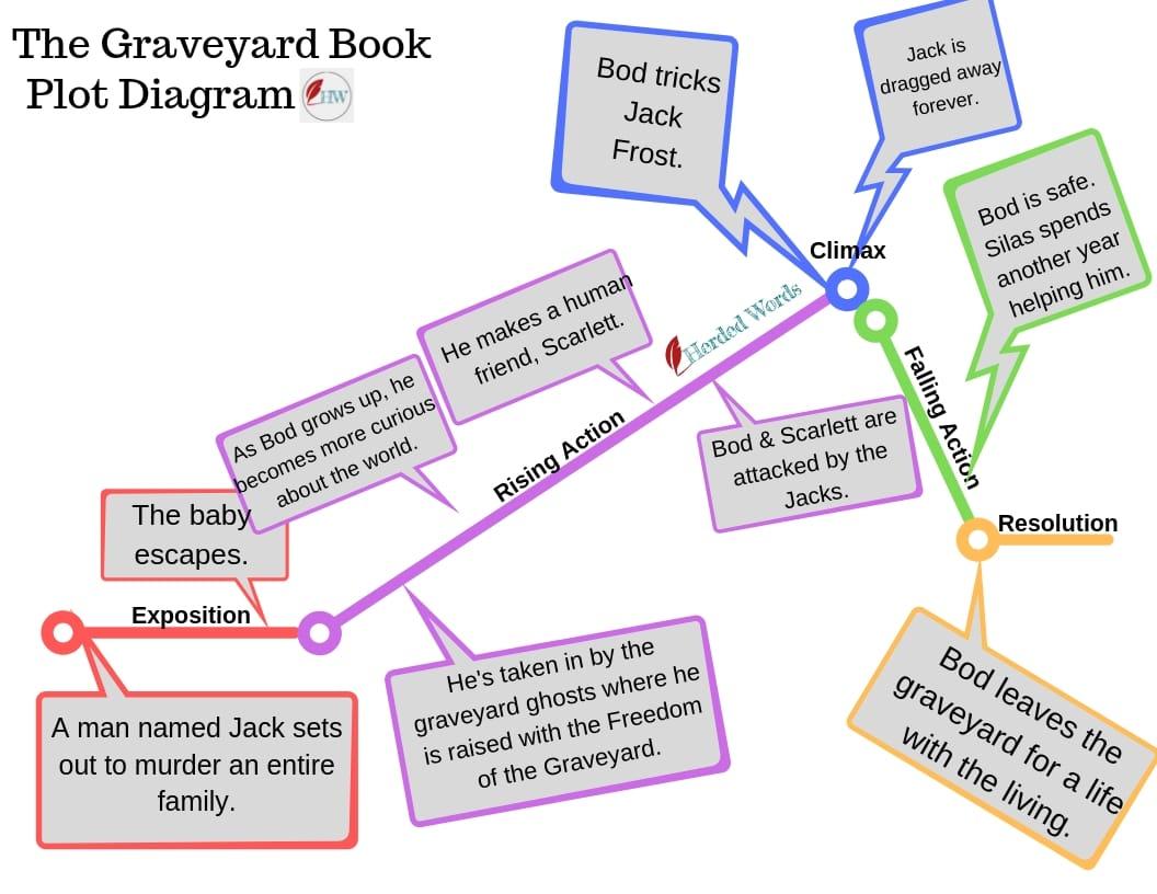 Plotting A Novel For Aspiring Authors